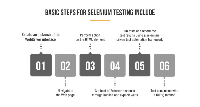 Selenium Automation testing basic steps