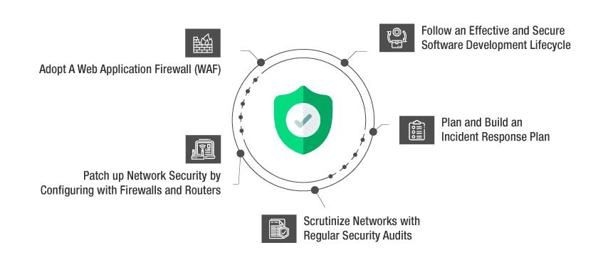 mitigate DDos Attacks