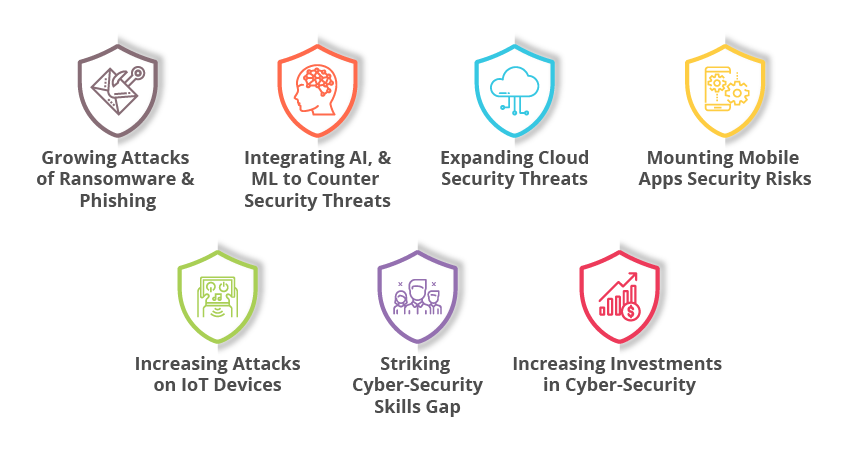 7 Cyber Security Trends for 2020