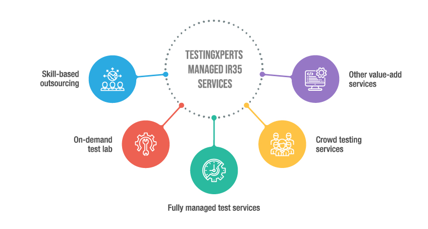 IR35 Managed Services by TestingXperts