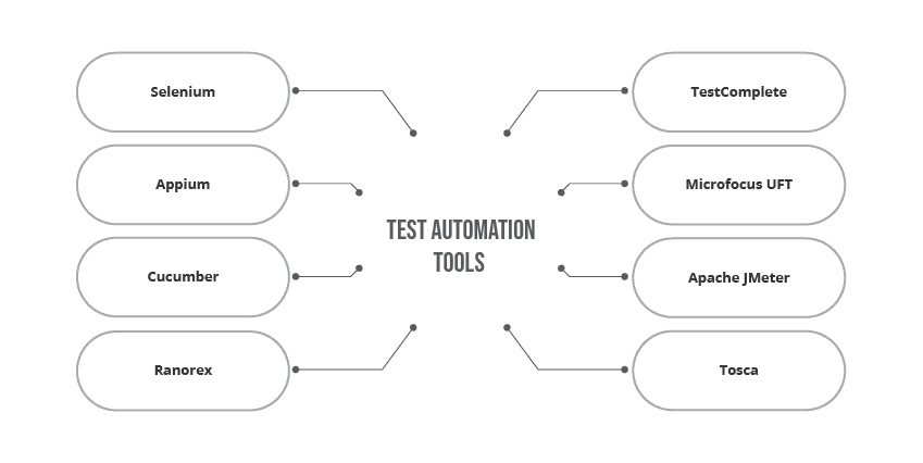 Test Automation Tools