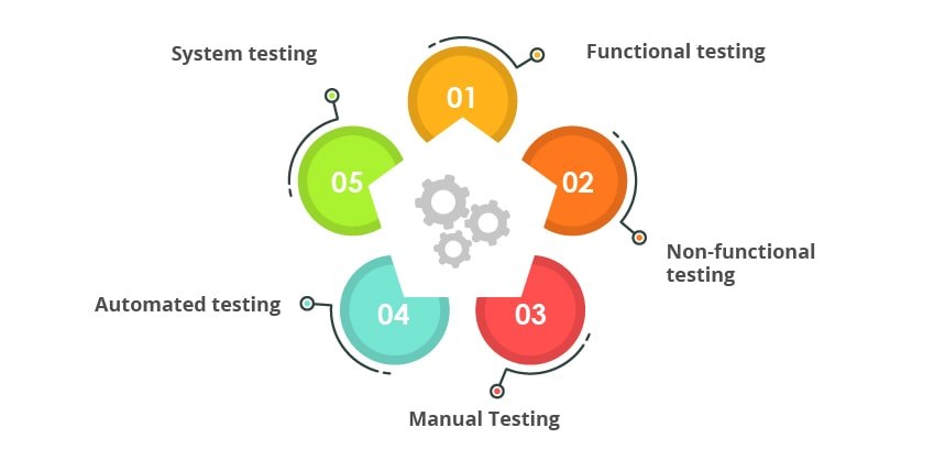 types of software testing main