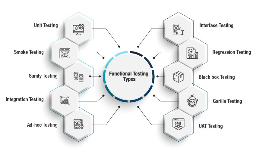 types of software testing - functional