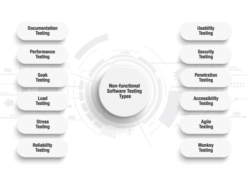 types of software testing - non functional