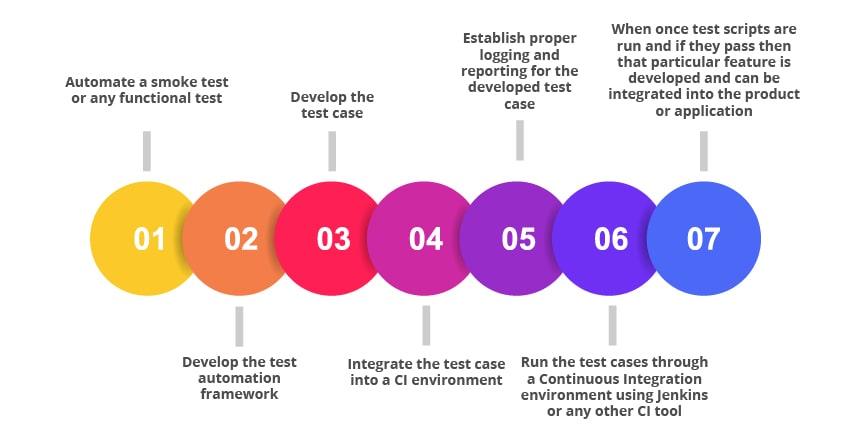 Selenium testing steps