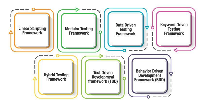 best test automation frameworks