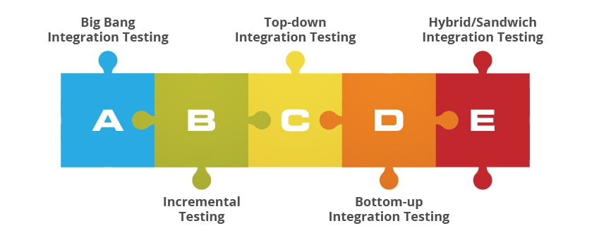 integration testing approaches for businesses