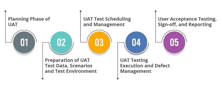 phases of UAT testing