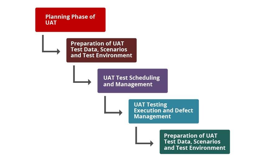 uat testing phases
