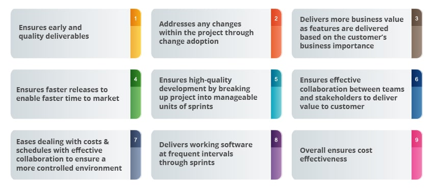 agile methodology benefits