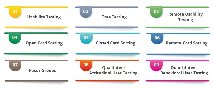 user testing - types