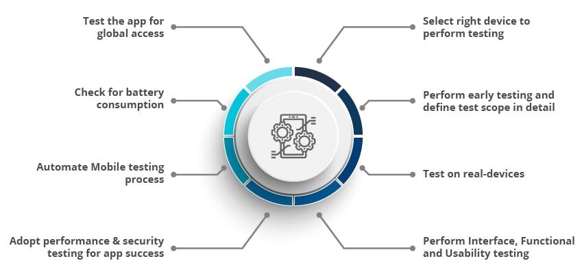 Mobile Testing Practices CXOs