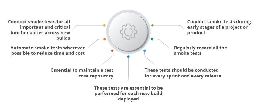 how to perform smoke testing