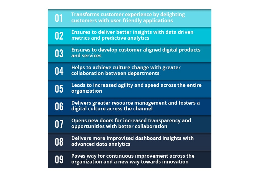 Digital transformation benefits