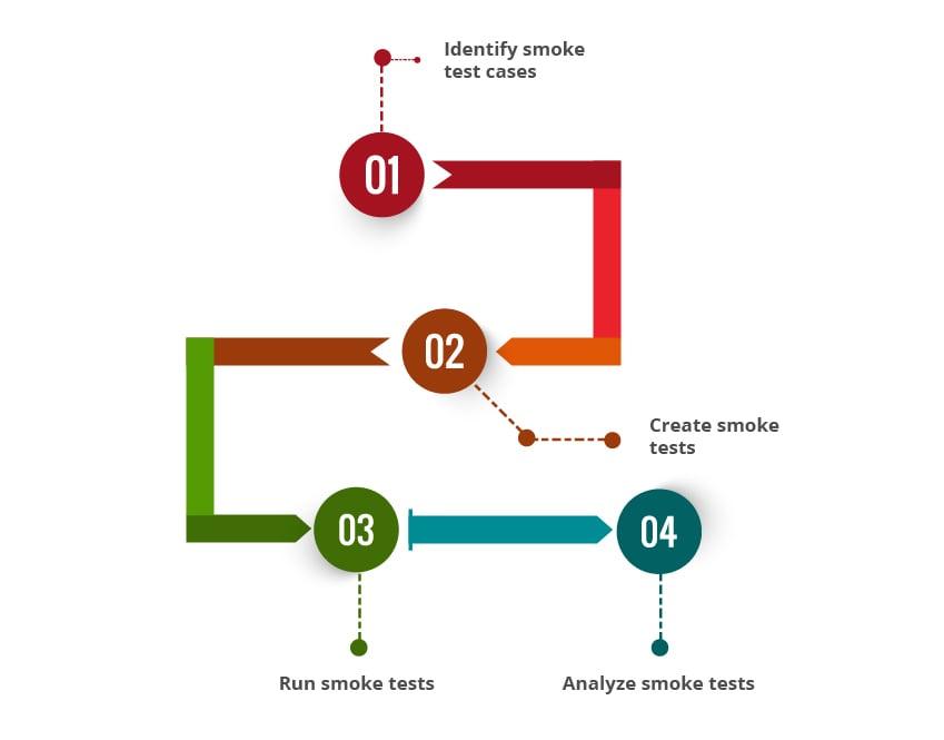 smoke testing steps
