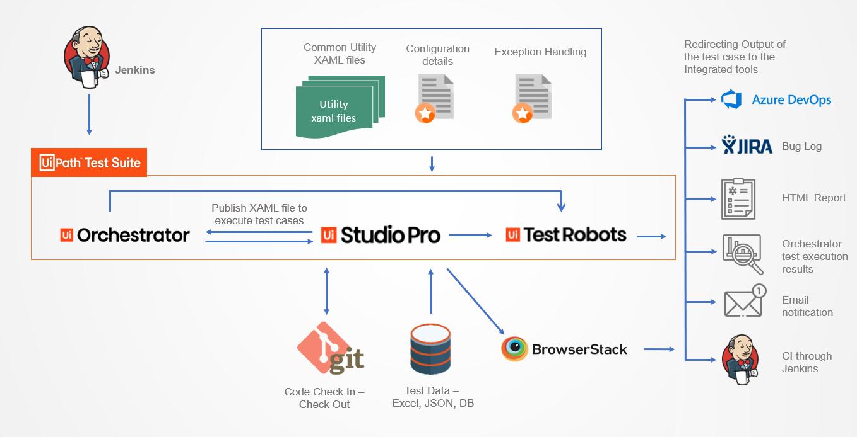 TestingXperts Test Automation Framework powered by UiPath