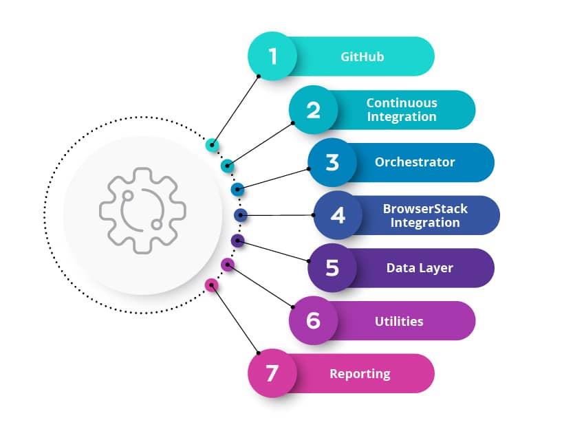 Tx-UiPath Framework