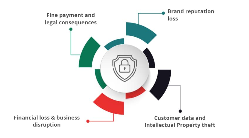 What are the 4 major business impacts for businesses due to these cybersecurity breaches