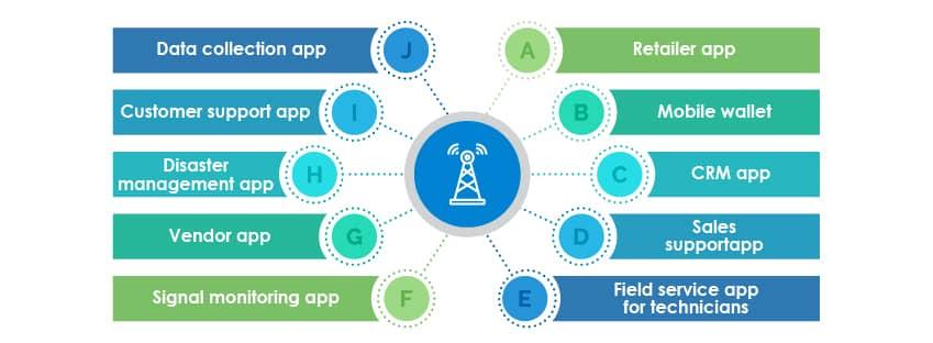 telecom domain testing