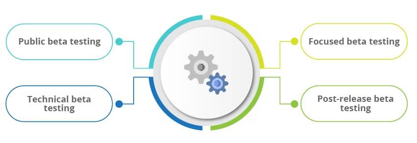 Types of beta testing