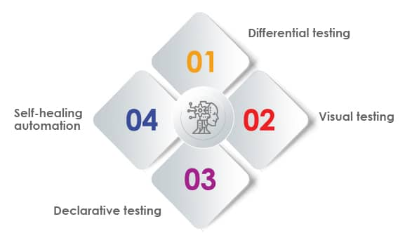 4 major AI-driven testing approaches