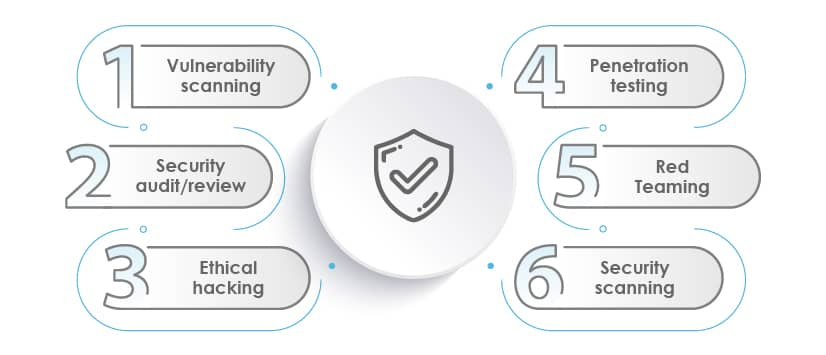 common types of security testing