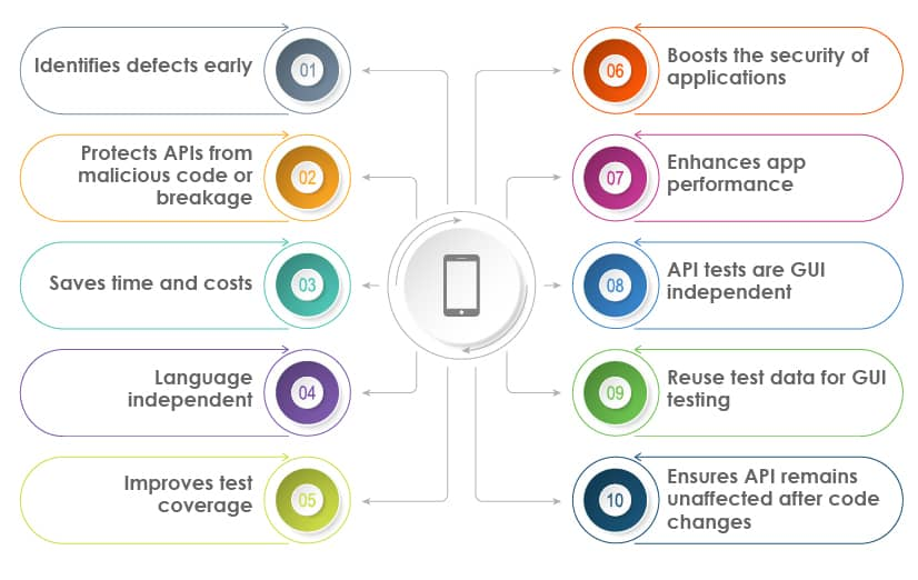 API testing benefits
