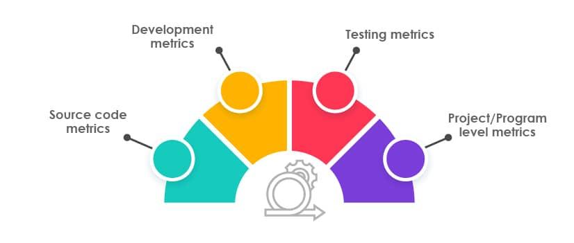 types of software metrics