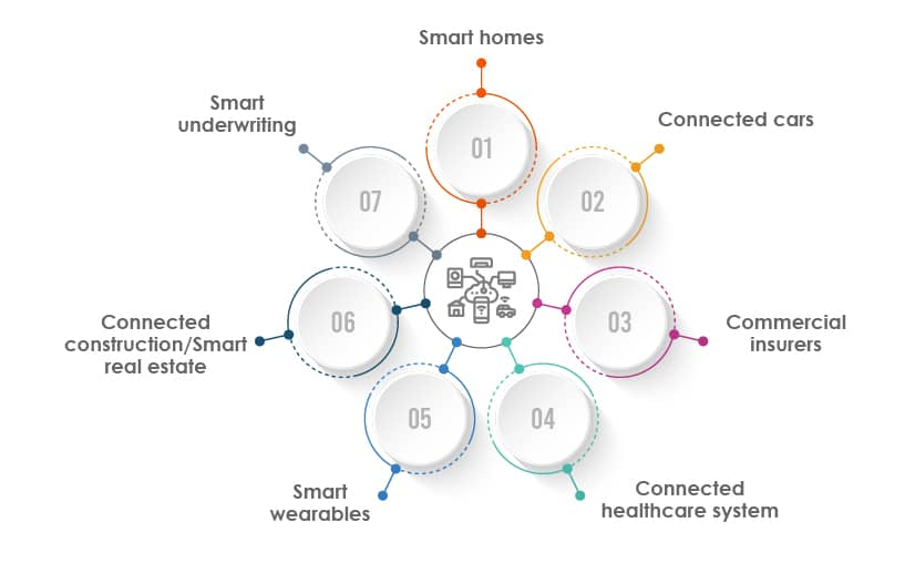 use cases of IoT