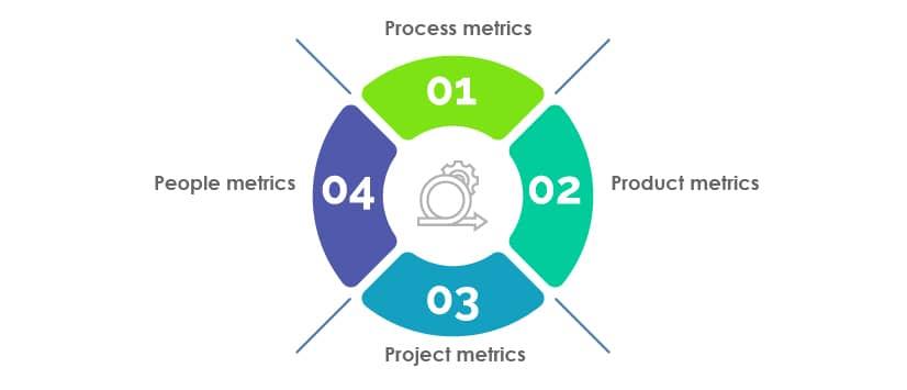 categories of software testing metrics