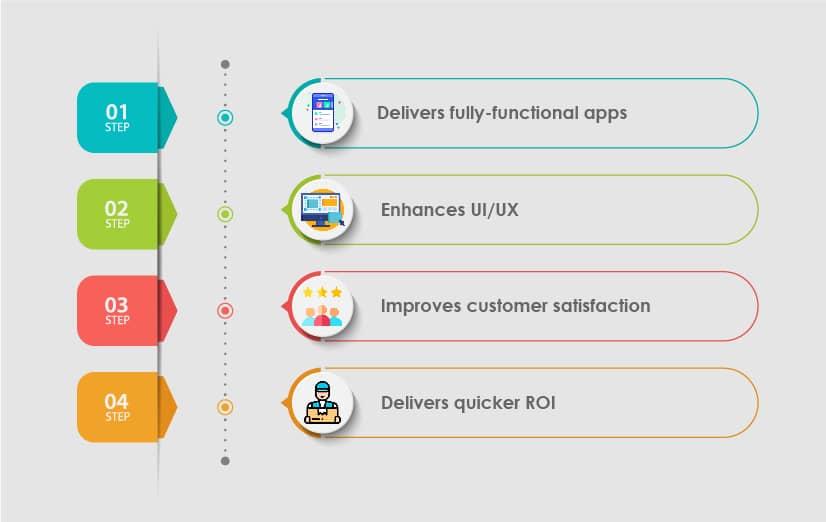 mobile app testing benefits