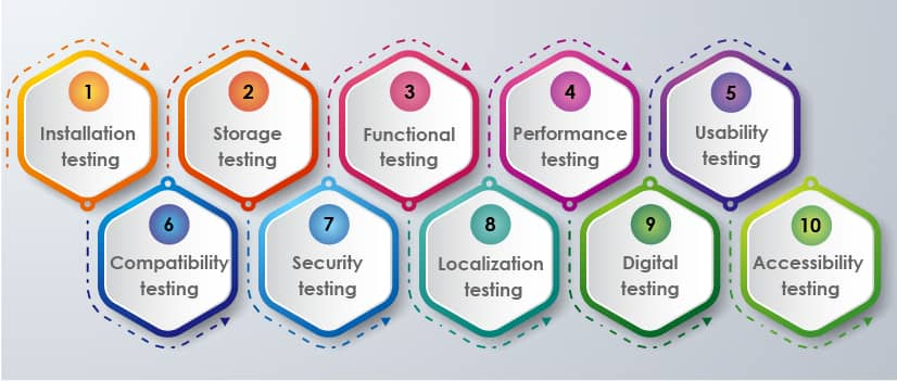 mobile app testing types
