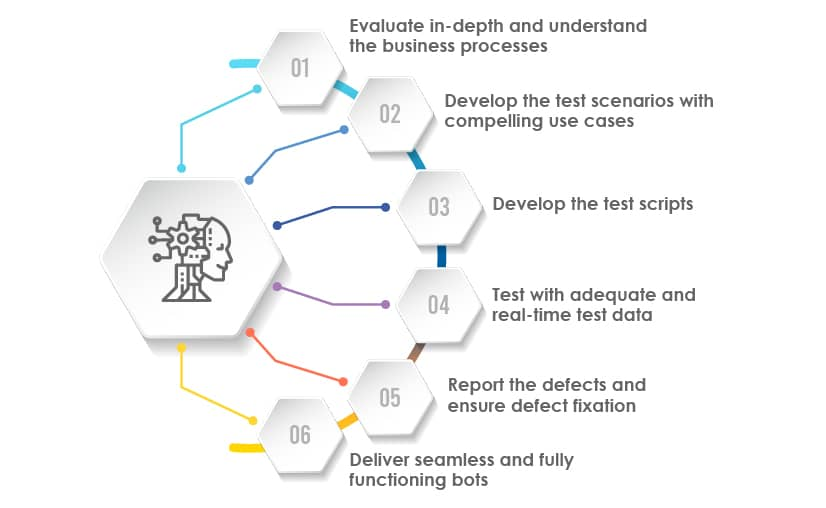 best practices to follow for effective RPA testing