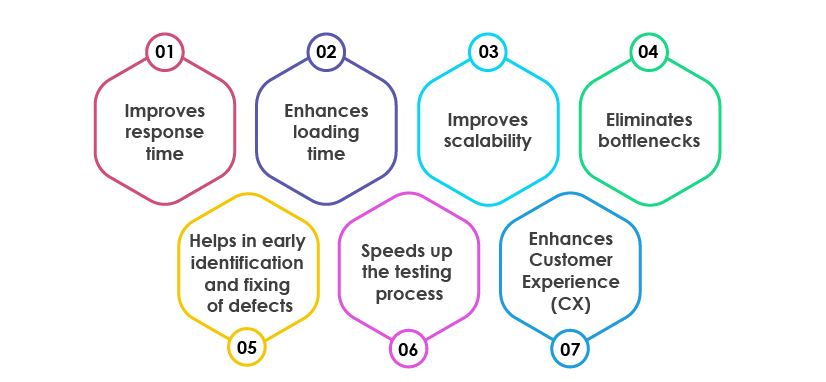 performance testing benefits