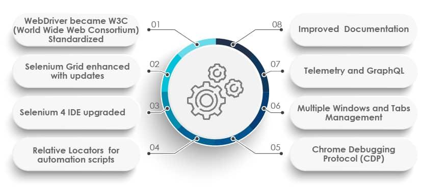 Selenium 4 Features