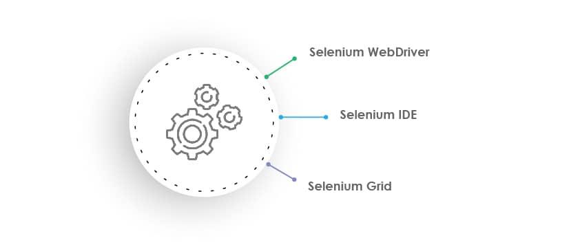 What is Selenium 4 tool