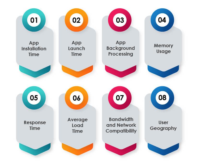 performance testing metrics for business app