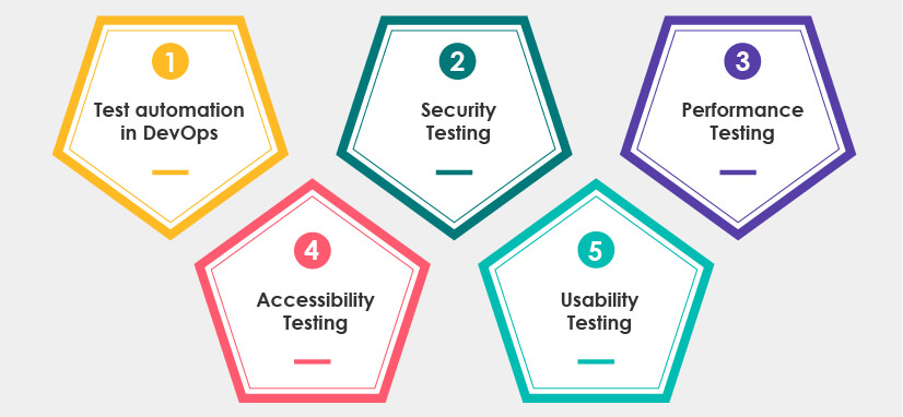 Major software testing types for successful DevOps CICD