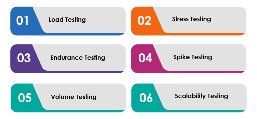 Performance testing types for holiday readiness apps