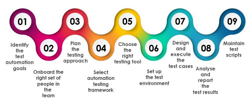 effective automation testing strategy